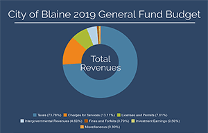 City of Blaine 2019 General Fund Budget Graphic - 300